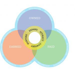 rv dealership marketing synergy